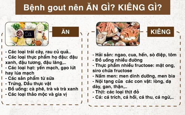 Bệnh Gout nên ăn gì kiêng gì?
